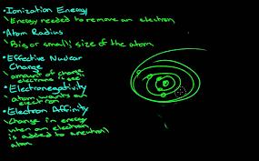 Introduction to ionization energy, atomic radius ...