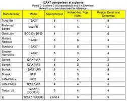 12ax7 Tube Comparison Chart Fender Amp Tube Talk Gearslutz