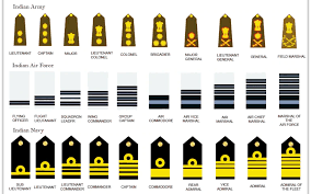 British Rank Insignia Chart Army Officer Rank Insignia Clipart Images Gallery For Free
