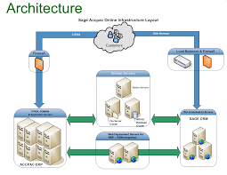 best images of database infrastructure diagram   technical    sql server architecture diagram