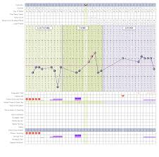 Please Help Me With My Tcoyf Chart Urgent