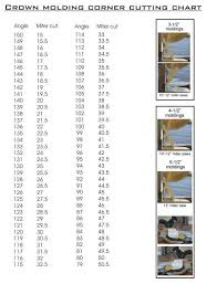 Compound Miter Angle Chart Easy Degree Angle Chart For Miter Cutting Foam Crown Moldings