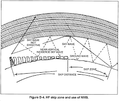 Frequency Propagation Chart United States Army Field Manual 7 93 Long Range Surveillance