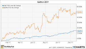 Netflix Stock Price Chart Why Netflix Stock Gained 55 In 2017 The Motley Fool