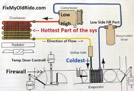 learn how to fix old car air conditioning systems Air Conditioning Diagram complete air conditioning system diagram air conditioning diagram explanation