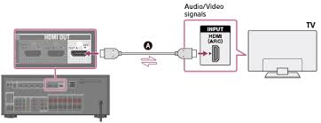 help guide connecting a tv (for str dn1050) Sony Receiver Wiring Diagram connecting a tv compatible with the audio return channel (arc) function via an hdmi connection sony car receiver wiring diagram