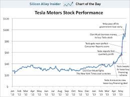 Tesla Stock Quote Fascinating CHART OF THE DAY The Absolutely Insane Explosion Of Tesla's Stock