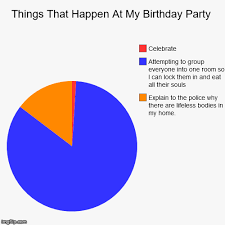 Things That Happen At My Birthday Party Imgflip