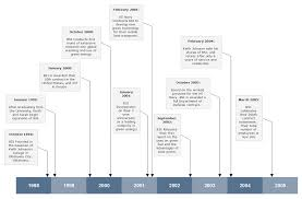 How To Make A Genealogy Time Line Timeline Software