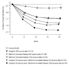 Janumet Sitagliptin Metformin Hcl Drug Information