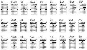 Guitar Chords Archidev