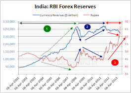 The Three Distinct Phases Of Indias Forex Reserves