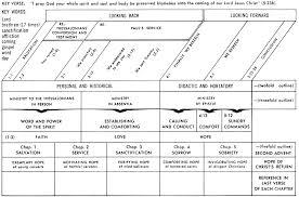 Jensen Bible Study Charts 1 Thessalonians 3 11 13 Commentary Precept Austin