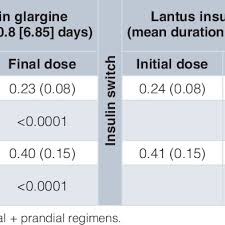 Insulin Doses During Initial Treatment With Basalin Insulin