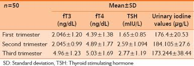 Thyroid Test Range Chart India Trimester Specific Ranges For Thyroid Hormones In Normal