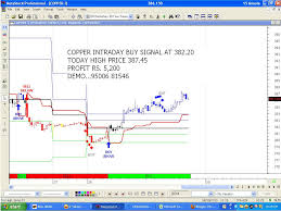 Live Trading Tips Mcx Commodity Intraday Buy Sell Signal Chart