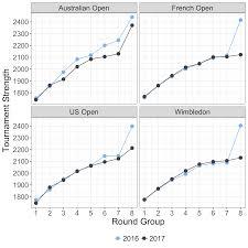 Australian Open Draw Chart Womens Slam Strength Also Down In 2017