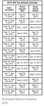 2019 Irs Tax Refund Calendar Direct Paper Date Accepted