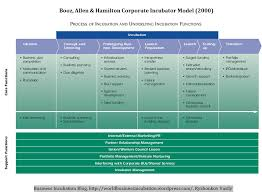 Booz Allen Hamilton Org Chart Review Of 20 Business Incubation Models Booz Allen