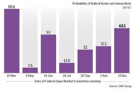 Us Federal Interest Rate Chart Three Us Fed Rate Hikes Likely This Year Starting This Week