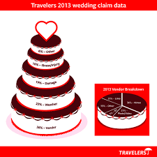 11 best wedding insurance images on pinterest wedding insurance Wedding Insurance Marquee 2013 wedding insurance claims breakdown from the wedding protector plan vendor failure tops the list wedding insurance marquee cover