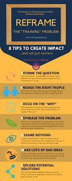 Reframing Design Thinking Reframing Training 8 Tips On How To R E F R A M E Training