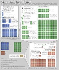 File Xkcd Radiation Chart Png Wikipedia