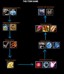 dota best guides blog archive elemental fury a guide to