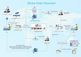Workflow Chart Examples Free Work Flow Diagram Examples