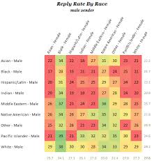 Online Dating Reply By Race Chart Male Sender Truth Control
