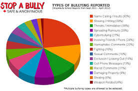Pie Chart On Bullying What Is Bullying