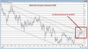 The 2 Most Important Bond Market Charts Investing Com