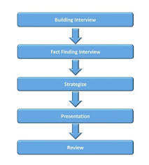 Personalized Financial Planning Financial Planing Process