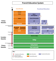 french education system political and economic