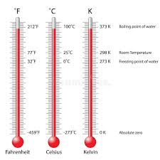 Temperature Conversion Vector Illustration Fahrenheit