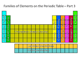 Families The Periodic Table Slide 16 Screnshoots Cute - knowthatplace