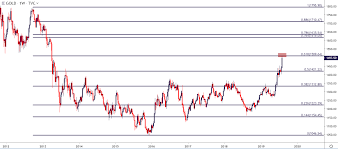 Gold Prices Most Overbought Since 2011 But Does It Matter