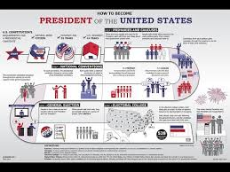 Presidential Election Process Usagov