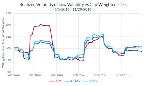 Looking Forward Not Backward When Estimating Volatility