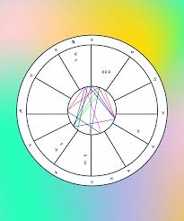 80 Correct In Depth Astrology Chart