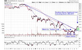 Whirlpool Upgrade May Lift Home Appliance Stocks
