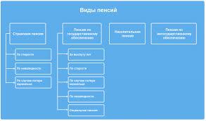 Виды пенсий в России и условия их назначения в году Страховая пенсия