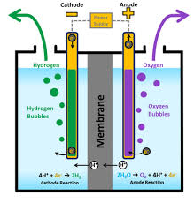 applying an external potential of about 1 7 1 9 v to two inert electrodes immersed in an aqueous solution of an electrolyte such as h 2so 4 or na 2so 4