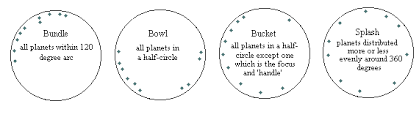 Starscan Astrology Articles Chart Shape