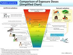 Radiation Levels Chart Comparison Of Exposure Doses Simplified Chart Moe