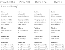 iphone 6 battery size iphone 6s and 6s plus review the only thing thats changed is