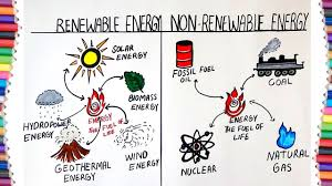 Chart On Renewable And Nonrenewable Resources