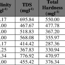 Assessment Of Alkalinity Tds Total Hardness Chloride And