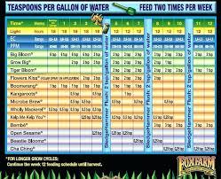 Earth Juice Bloom Master Feeding Chart Sensi Grow Feeding Chart Futurenuns Info