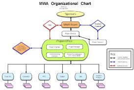 Project Organization Chart Impressive Murchison Widefield Array Organizational Structure